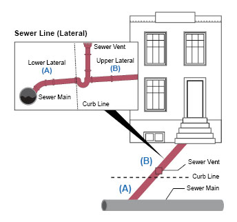 схема отвода канализации