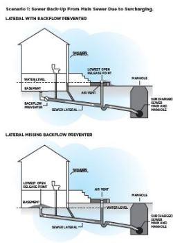 Чертеж сценария канализации 1
