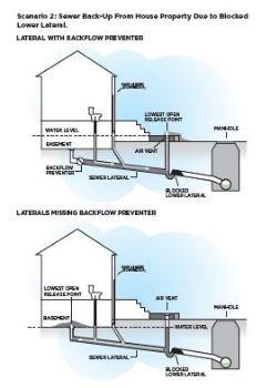 Чертеж сценария канализации 2